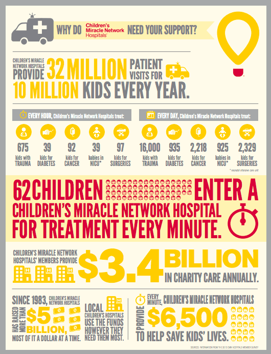 Children's Miracle Network Hospitals - Pampers and Walmart + $25 Giveaway!